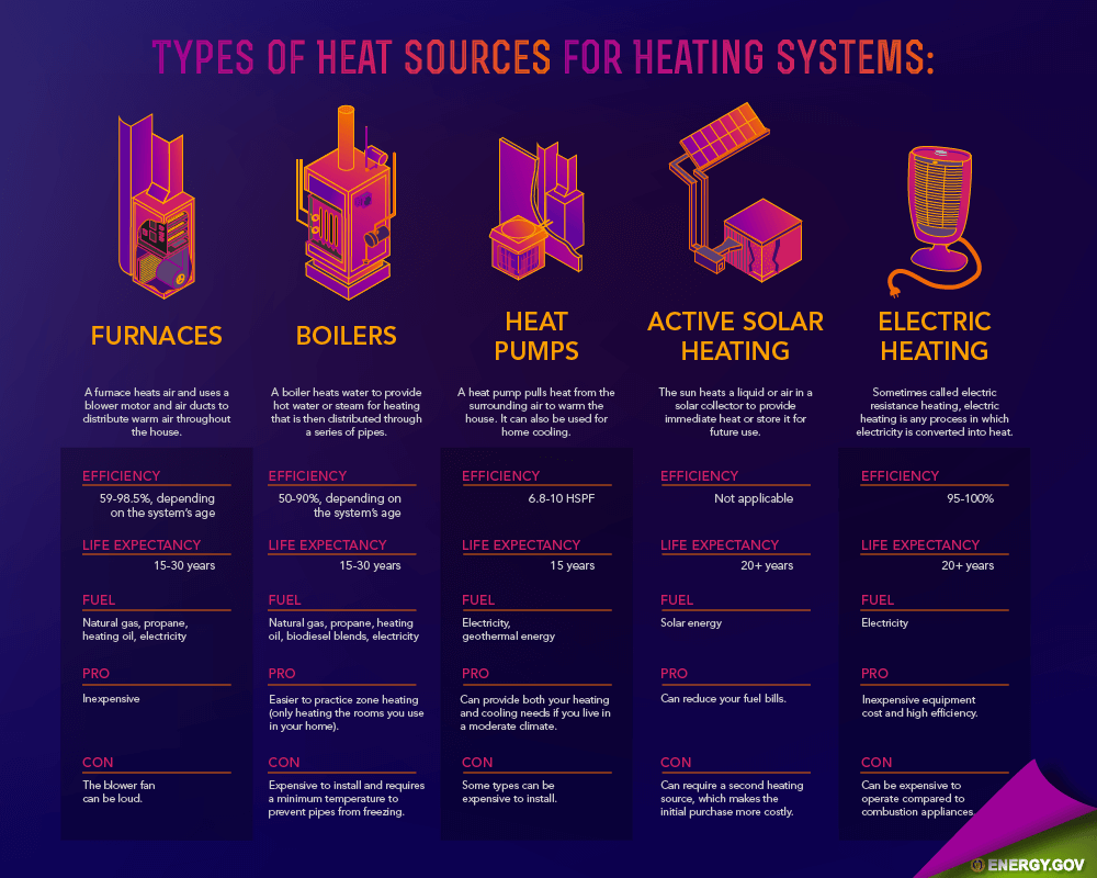 Home Heating System Sources - residential HVAC, emergency heating repair, heating repair, heating system repair, furnace repair near me, home heating system
