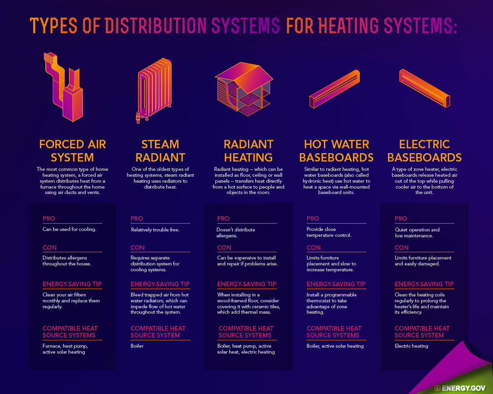 Home Heating System Distribution - residential HVAC, emergency heating repair, heating repair, heating system repair, furnace repair near me, home heating system